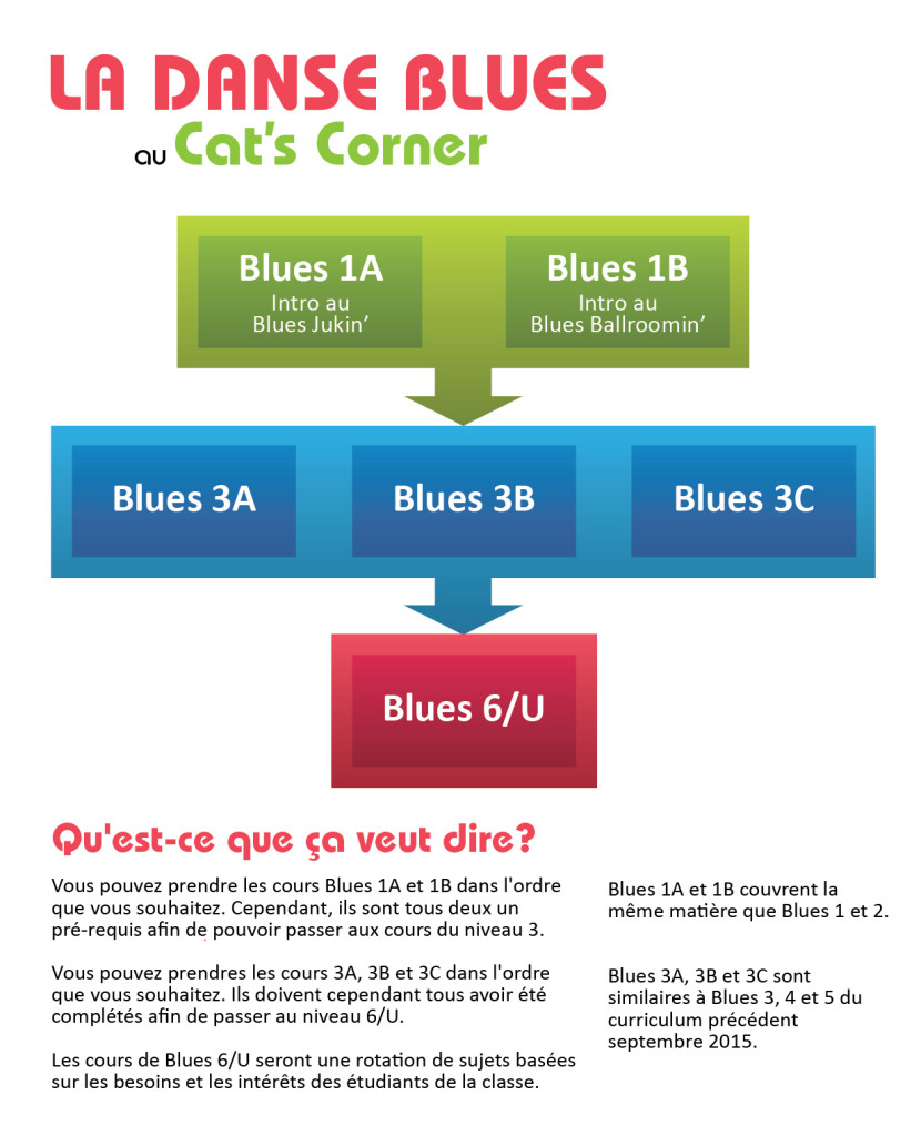 La Danse Blues au Cat's Corner