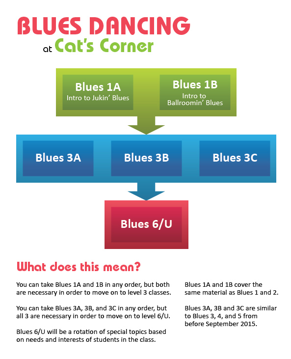 Cat's Corner Blues Curriculum Tree